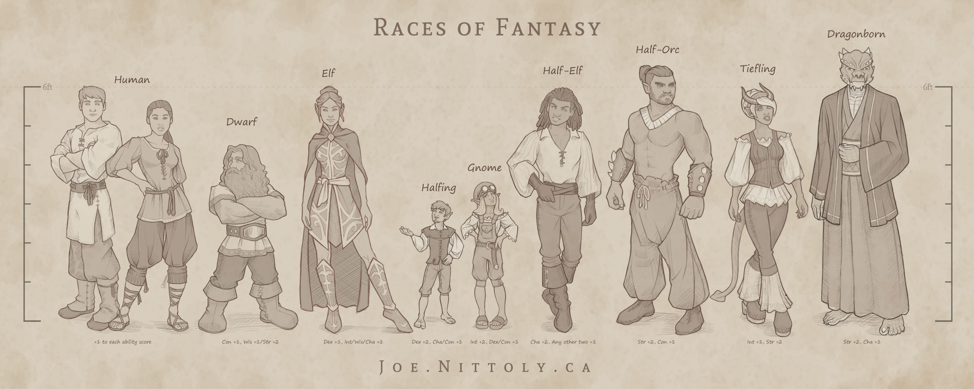 'Fantasy Races Chart' by Joe Nittoly